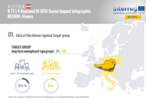 Regional Infographic Vienna ProjectInSitu